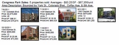 Denver - Congress Park Apartments SOLD!