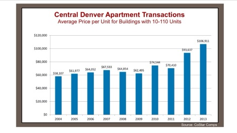 2014Q1 Central Denver Apartment Market Report