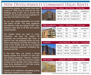 New Developments Command High Rents