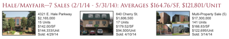 Mayfair (Denver) Apartment Sales 2Q2014
