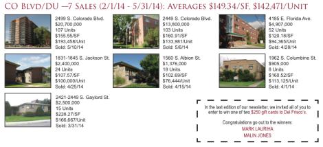 DU (University of Denver) Apartment Sales 2Q2014