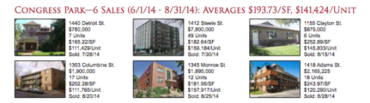 Congress Park: Denver Apartment Market Report 2014Q3