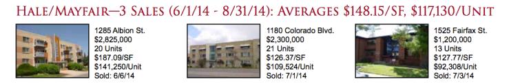 Hale/Mayfair: Denver Apartment Market Report 2014Q3