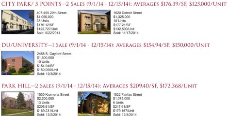 Denver: City Park, 5 Points, DU, and Park Hill Apartment Sales Newsletter 2014Q4