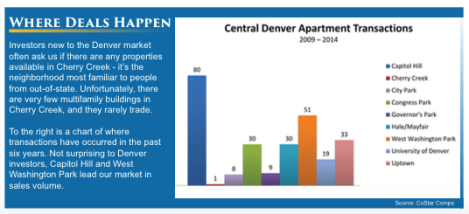 Central Denver Apartment Market: Where Deals Happen