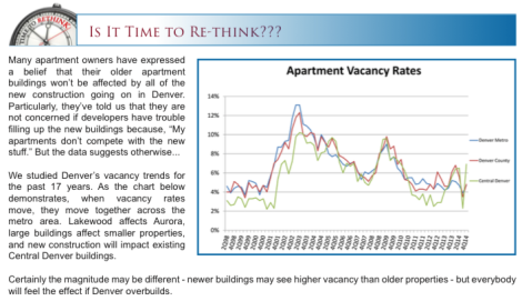 Denver Apartment Vacancy Rates