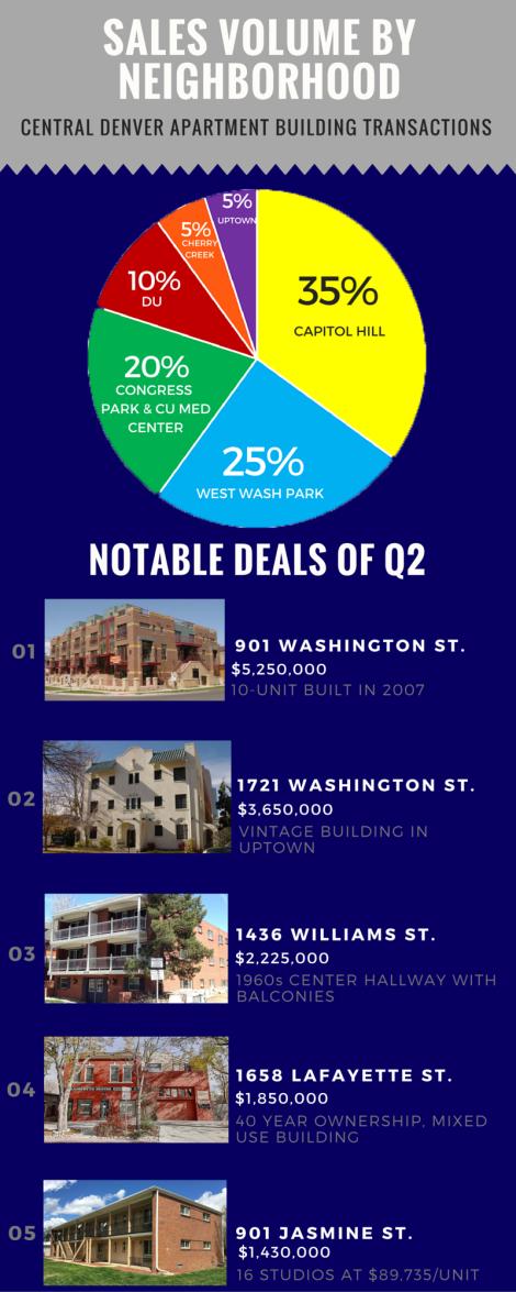 Central Denver Q2 Sales Comps (6)